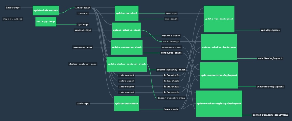 Screenshot: Concourse Pipeline