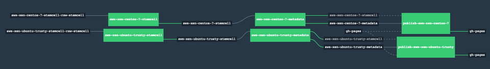 Screenshot: datapact-pipeline