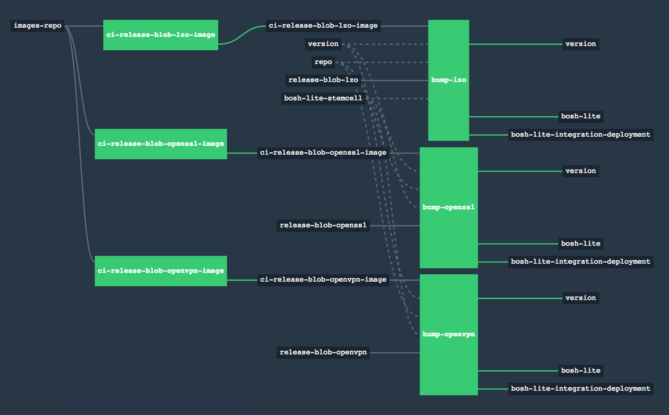 Screenshot: blobs-pipeline